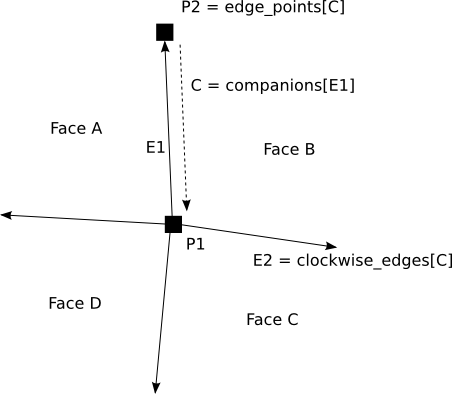 Image:array_mesh_circulate_vertex.png